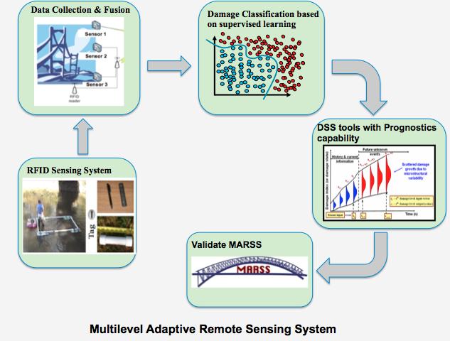 RITA program overview graphic